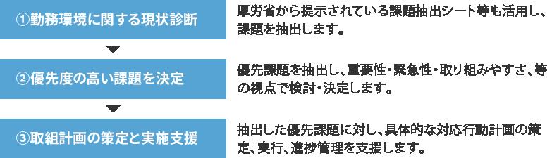 ①勤務環境に関する現状診断:厚労省から提示されている課題抽出シート等も活用し、課題を抽出します。②優先度の高い課題を決定:優先課題を抽出し、重要性・緊急性・取り組みやすさ、等の視点で検討・決定します。③取組計画の策定と実施支援:抽出した優先課題に対し、具体的な対応行動計画の策定、実行、進捗管理を支援します。