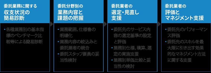 委託業務に関する収支状況の簡易診断:各種業務別の基本指標のベンチマーク比較等による簡易診断。委託分野別の業務内容と課題の把握:業務範囲、仕様書の明確化、業務内容の絞込みと委託業者の統合、委託スタッフ要員の妥当性検討。委託業者の選定・見直し支援:委託先のサービス内容の選定基準の設定と評価、業務別仕様、積算、選定の実施支援、業務別単価比較と妥当性の検討。委託業者の評価とマネジメント支援:委託先のパフォーマンス評価、委託先のスキルを最大限に引き出す効果的なマネジメント方法に関する支援