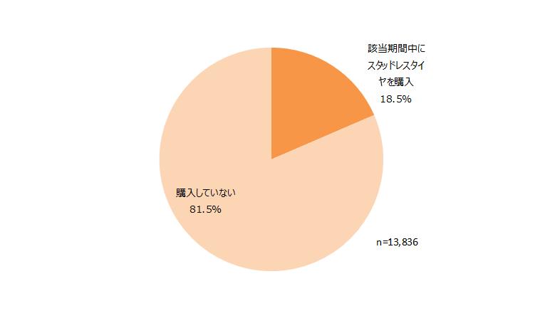 2014年4月~2015年3月の期間におけるスタッドレスタイヤ購入状況