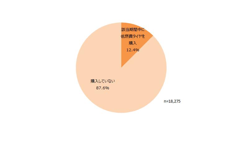 2015年4月~2016年3月の期間における低燃費タイヤ購入状況