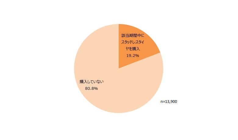 2015年4月~2016年3月の期間におけるスタッドレスタイヤ購入状況