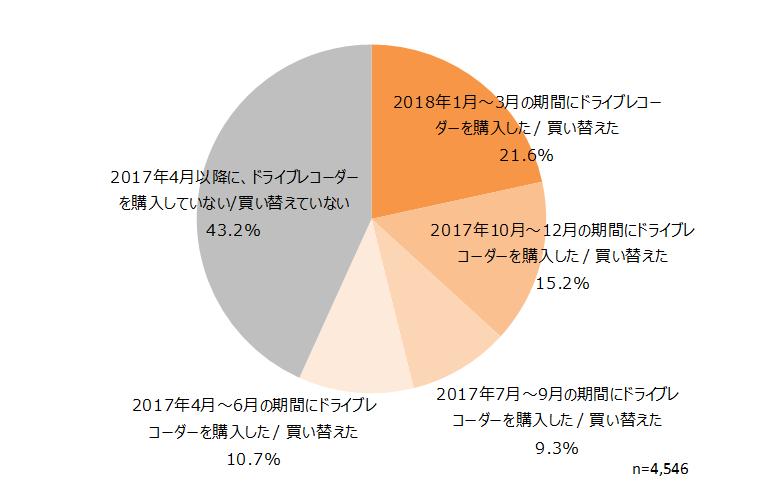2017年4月~2018年3月の期間におけるドライブレコーダー購入状況