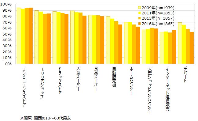 主要10チャネルの利用率の推移