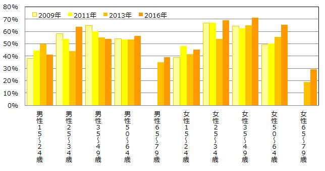 『インターネット通信販売』の年代区分別利用率(MA)