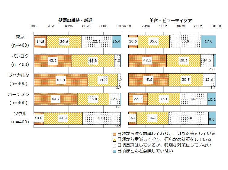 図表1 健康・美容への関心(単一回答)