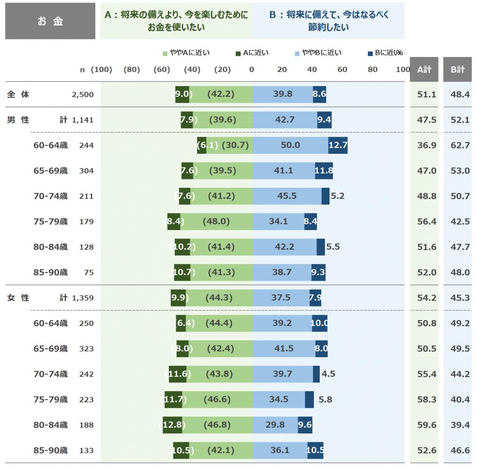高齢者ライフスタイル構造に関する調査結果~大きな変化は見られない「お金」の図~
