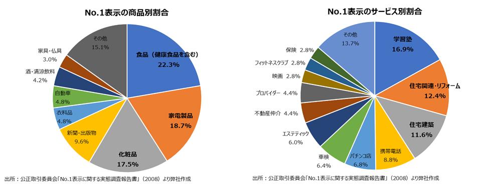 No.1表示の多い商品とサービスの円グラフ
