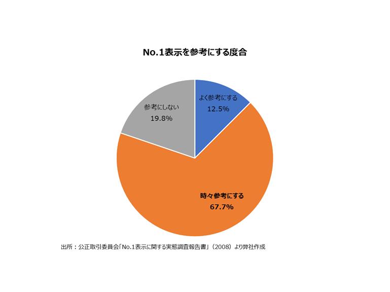 NO.1表示を参考にする度合の円グラフ