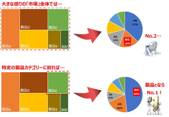 市場全体のシェアと特定製品カテゴリーのシェアの比較図