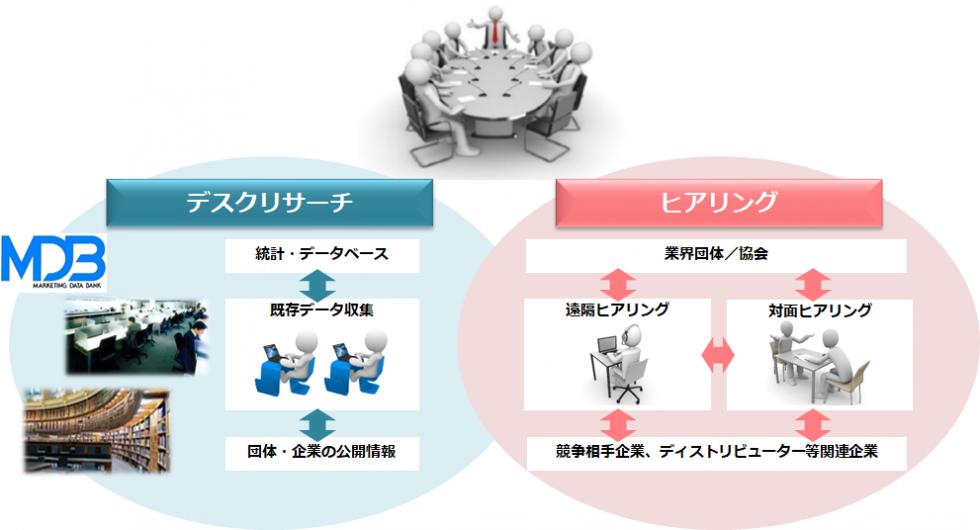 MDBのデスクリサーチ+ヒアリングの図